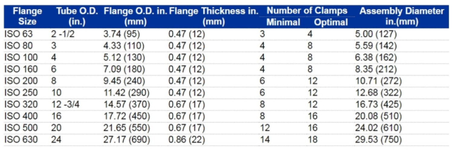 ISO LF Dimensions size information
