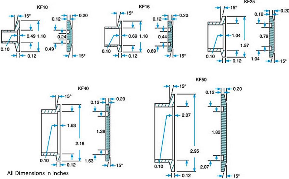 KF10, KF16, KF25, KF40 and KF50 flanges dimensions