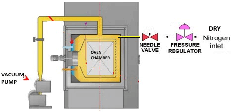 diagram showing a vacuum pump, oven chamber, needle valve, pressure regulator and dry nitrogen inlet